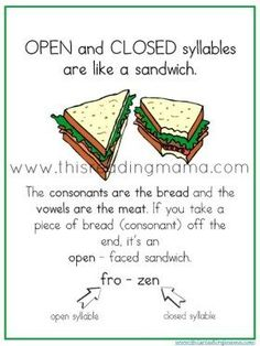 Open and Closed Syllable Games Open and Closed Syllables are like a sandwich Phonics Rules, Phonics Words, Teaching Phonics, Dyslexia Teaching, Phonics Chart, Student Teaching, Teaching Resources, Teaching Ideas, First Grade Phonics