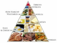 noxrazi:  Quick little snippet of what the Keto Diet effectively consists of. It's a very fatty pyramid, but oh-sodeliciousand healthy.