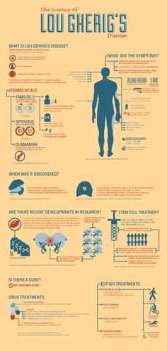 Science-of-Lou-Gherig-s-Disease_infographic. Nursing Tips, Nursing Notes, Amyotrophic Lateral Sclerosis, Neurone, Lou Gehrig, Study Board, Medical Information, Neurology, Nurse Life