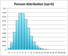 the poisson distribution an introduction statistics  ama format paper research writing