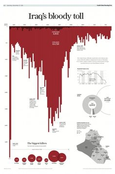'Iraq's Bloody Toll'. Is a powerful visualisation published in the South China Morning Post, providing a visceral and emotive comment on civilian deaths in the war in Iraq. Information Visualization, Data Visualization, Information Design, Information Graphics, Hongkong, Morning Post, Newspaper Design, Big Data, Data Data
