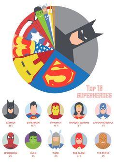TOP10 Superheroes on Social Media
