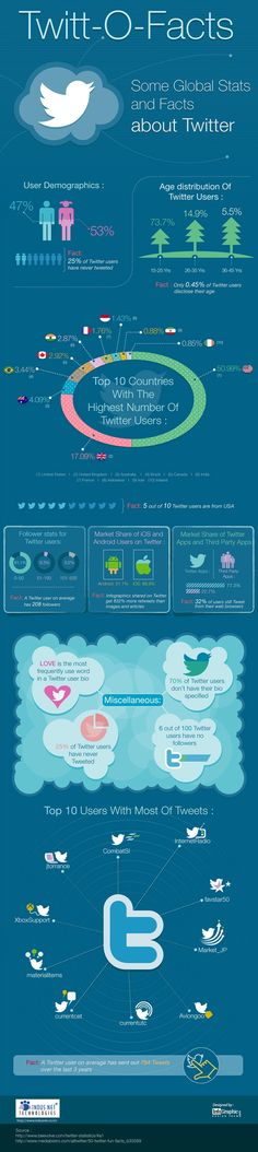 Twitt O Facts:Top 10 Countries With The Highest Number of Users Social Media For Dummies, Social Media Site, Social Media Marketing, Twitter Stats, About Twitter, Online Marketing Strategies, Affiliate Marketing, Twitter For Business, Online Profile