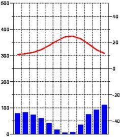 Het Middellandse Zeeklimaat Mediteraan komt voor in landen rond de Middellandse Zee. De grote, warme, watermassa heeft veel invloed op de landen rondom de Middellandse Zee. De noordelijk gelegen landen zijn daardoor warm, de zuidelijke landen koel. De zomers zijn warm en de winters, waarin de meeste regenval plaatsvindt, zijn zacht. Het Middellandse zeeklimaat maakt onderdeel uit van het subtropische klimaatgebied.