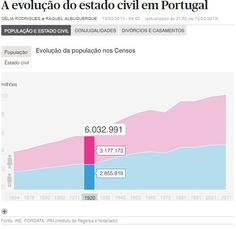 A evolução do estado civil em Portugal