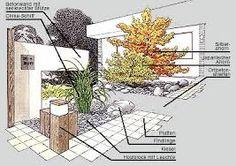 Bildergebnis für moderner vorgarten