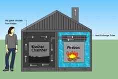 Woodstock Heater + biochar kiln