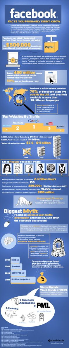 Facebook Facts You Probably Didn't Know #facebook #infographic via - Infographicsshowcase