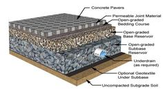 Permeable Pavement. cincinnati zoo uses permeable pavement, rain gardens, green roofs and catchment systems to catch more than 15 mil gallons of stormwater for use in irrigating gardens, recharging groundwater, and supplying water features in exhibits