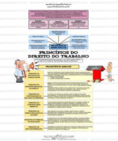 Princípios do Direito do Trabalho Mental Map, Coaching, Love You, Politics, How To Plan, Education, Lei 8112, Studying, Crime