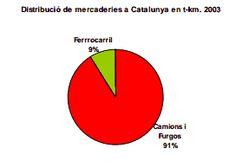 Distribución de mercancías en Cataluña en t-km.2004