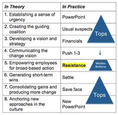 leading strategies change at davita Free essay: project: leading strategies change at davita: the integration of the gambro acquisition course: mgt 215 submitted: 7thdecember, 2011.
