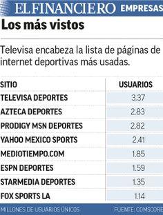 Televisa obtiene 22 veces menos por anuncios en internet que en TV. 21/05/2015