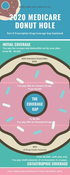 The 2020 Medicare Donut Hole is discussed in detail in this article. What is the Medicare Donut Hole? Life And Health Insurance, Affordable Health Insurance, Donut Holes, Aging Parents, Drugs, Health Care, Finance, How To Plan, Retirement Ideas
