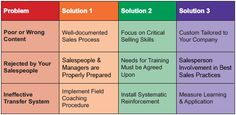 Do Salespeople 'Buy' Your Training? The Sales Board