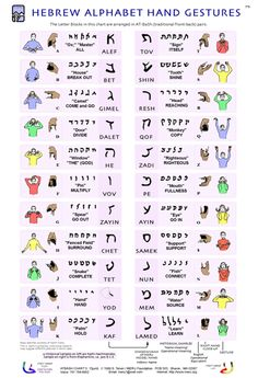 Hebrew alphabet hand gestures Hebrew sign language aleph bet