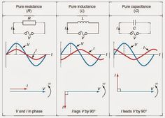 Voltage and current relationship in resistive, inductive and capacitive circuits ~ EE Figures