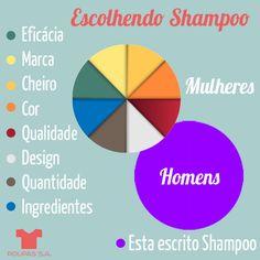 Como um homem e uma mulher escolhem shampoo?
