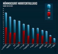 Mämmikourat: Maratontaulukko