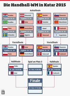 Der Handball WM Spielplan http://www.bild.de/sport/mehr-sport/deutsche-handballnationalmannschaft/verliert-gegen-gastgeber-katar-39537580.bild.html
