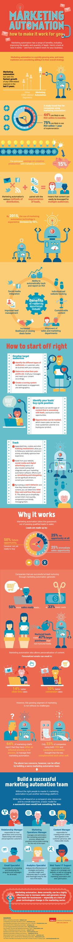 An infographic on using tools and talent to make marketing automation work for you.