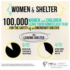 women & children in Canada leave their homes for the safety of an emergency shelter every year