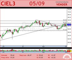 CIELO - CIEL3 - 05/09/2012 #CIEL3 #analises #bovespa