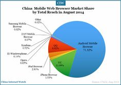 top mobile in china - Top Web Browsers in China — China Internet Watch www.chinainternetwatch.com600 × 426Search by image China's top three mobile web browsers by total reach in August 2014 were Android mobile browser, UC browser and QQ mobile browser.