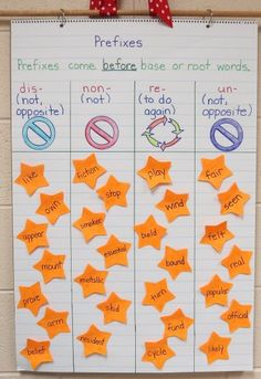 prefixes, suffixes, root words anchor charts -- good idea for next year (to display words around the room)