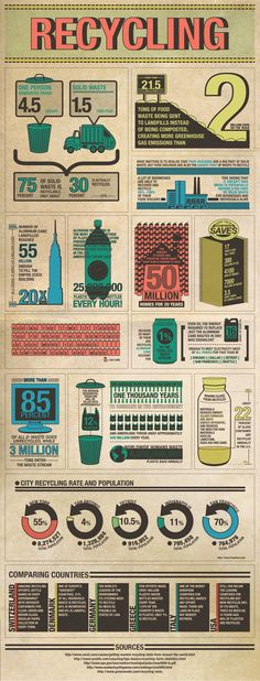 Recycling [INFOGRAPHIC] #reduce #reuse #recycle #upcycle #repurpose #eco #ecofriendly #infographic