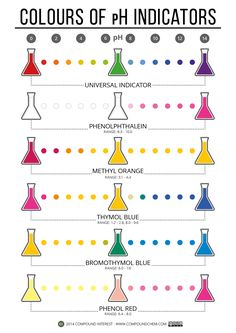 Colours of pH Indicators and other cool chemistry visuals