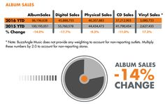 Music sales continue to decline, with digital song sales down 24.2 percent and album sales down 17.7 percent. Despite vinyl popularity amongst hipster increasing old-school record sales by 17 percent, physical CD sales dropped 9% pulling down all physical album sales down 7% from the first half of 2015.