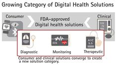 Digital health solutions to save U.S. healthcare over $100B over next four years