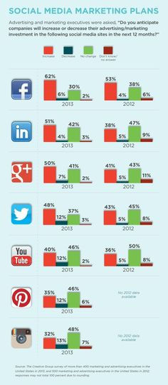 Study: Increase in Marketers' Social Spending Expected - #Infographic, #borntobesocial, France