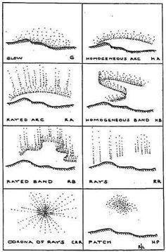 AURORA BOREALIS - MEASURING THE MAGNETIC FIELD