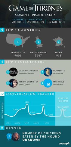 Social stats from the Game of Thrones season premiere! Social Stats, Social Media Analytics, Season Premiere, Infographics, Game Of Thrones, Seasons, Infographic, Seasons Of The Year, Info Graphics