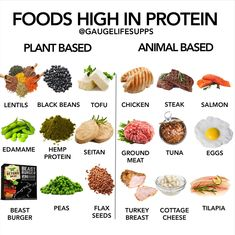 The highest quality nutrition supplements scientifically formulated with minimal, all natural ingredients to support your health goals. The search for clean, all natural supplements you can trust is OVER! Tofu Chicken, Chicken Steak, High Protein Recipes, Protein Foods, Proper Nutrition, Fitness Nutrition, Tuna And Egg, Burger Meat, Girl Train