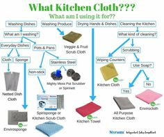 Norwex Cleaning, Green Cleaning, Cleaning Hacks, Norwex Consultant, Everyday Dishes, Facebook Party, Relationship Building, Washing Dishes, Lets Do It