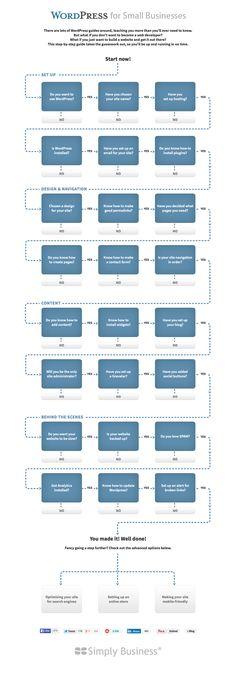 How WordPress Themes Actually Work [INFOGRAPHIC] | Wordpress ...