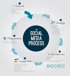5 Pasos para una Estrategia Sustentable en Social Media. #Infografía en inglés. Título original: 5 steps to sustainable Social Media