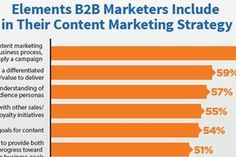 Content - 2017 B2B Content Marketing Benchmarks, Budgets, and Trends : MarketingProfs Article