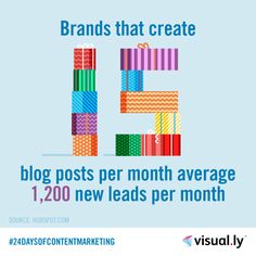 Brands that create this many blog posts per month average 1,200 new leads per month