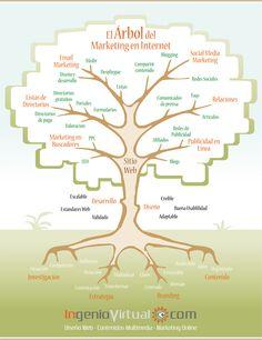 Los diferentes elementos del Marketing en Internet en una estupenda infografía de referencia. #Marketing #MarketingOnline #MarketingDigital