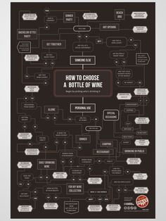 And here is a fun chart to help you choose the Wine according to your occasion. By WineFolly #winenerd #wines #chart