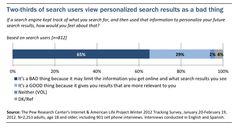 Zwei Drittel der Suchmaschinen-Nutzer wollen keine personalisierten Ergebnisse