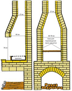 Outdoor Patio Bar, Outdoor Oven, Outdoor Fire, Outdoor Camping, Stone Bbq, Brick Bbq, Four A Pizza, Barbecue Area, Brick Design