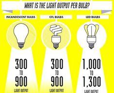 Light bulbs output from Incandescent to LED Alternative Power Sources, Solar Street Light, Street Lights, Eco Architecture, Incandescent Light Bulb, Custom Lighting, Lighting Design, Led Technology, Green Building