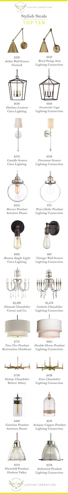 Our tops picks for look-for-less lighting.  Why pay top dollar for designer chandeliers, pendants and sconces when there's a great stylish steal.  www.lightingconnection.com