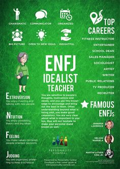 This section ENFJ Personality gives a basic overview of the personality type, ENFJ. For more information about the ENFJ type, refer to the links below or on the sidebar.