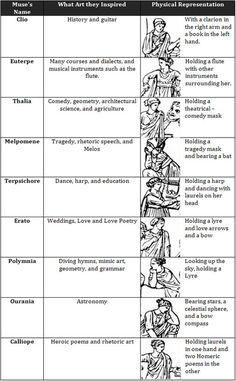 A description of the nine muses of Greek mythology